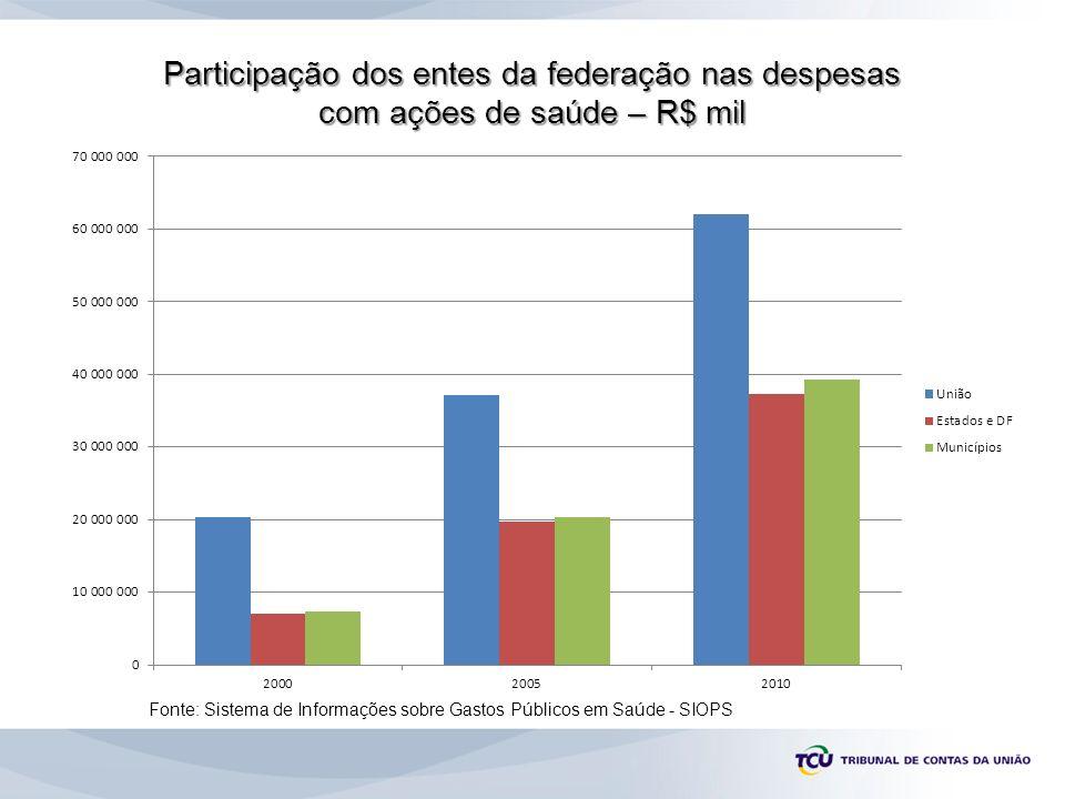 Participação dos entes da federação nas despesas com ações de saúde – R$ mil