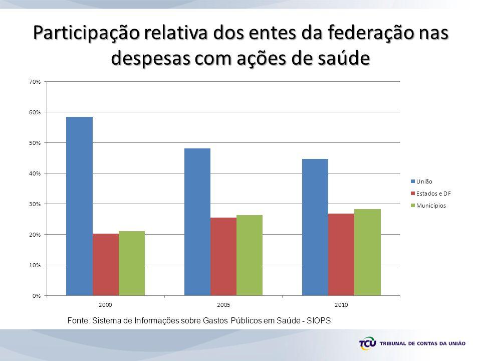 Participação relativa dos entes da federação nas despesas com ações de saúde