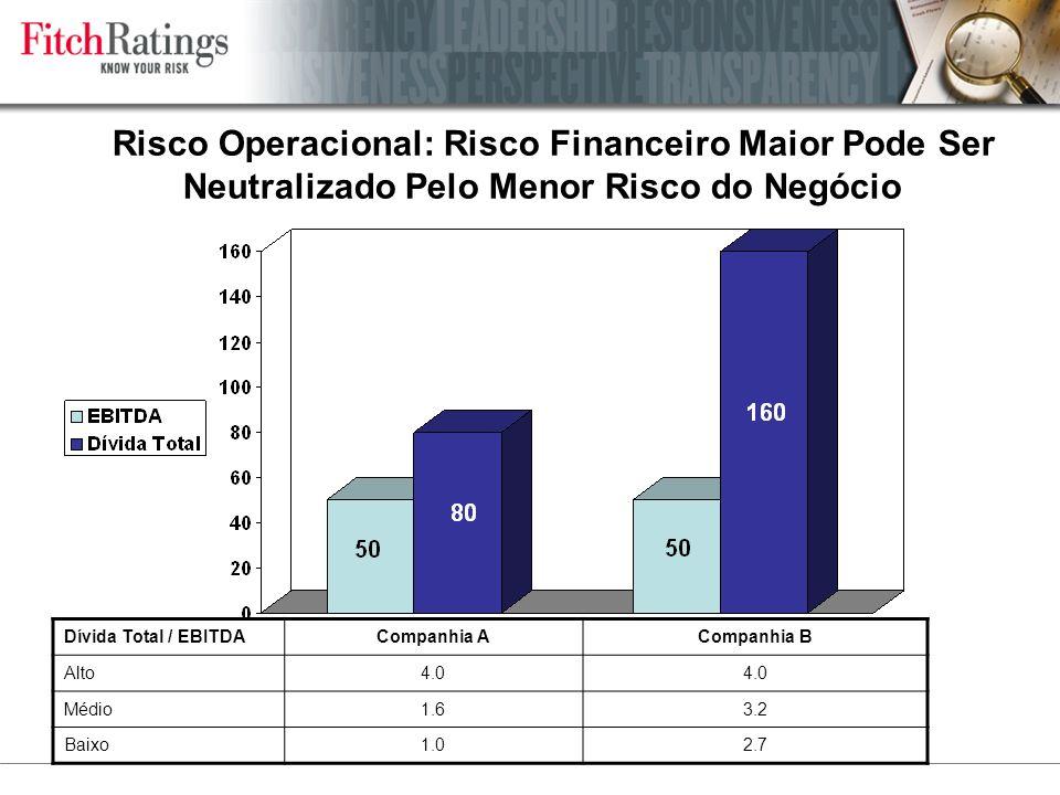 Risco Operacional: Risco Financeiro Maior Pode Ser Neutralizado Pelo Menor Risco do Negócio