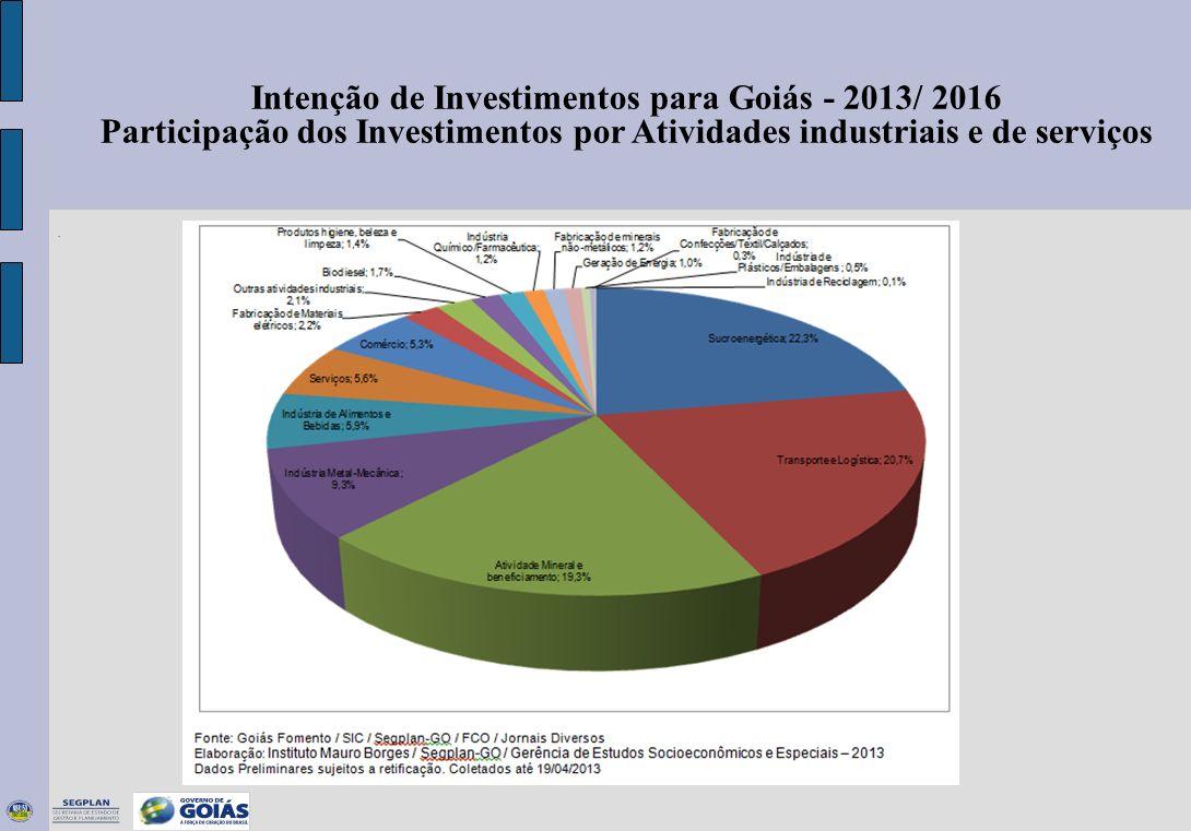 Intenção de Investimentos para Goiás - 2013/ 2016 Participação dos Investimentos por Atividades industriais e de serviços