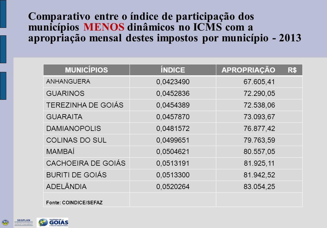 Comparativo entre o índice de participação dos municípios MENOS dinâmicos no ICMS com a apropriação mensal destes impostos por município - 2013