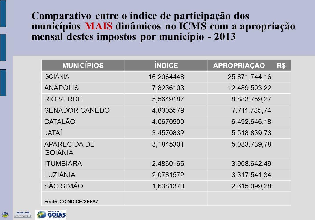 Comparativo entre o índice de participação dos municípios MAIS dinâmicos no ICMS com a apropriação mensal destes impostos por município - 2013