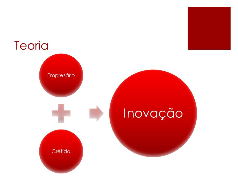 Teoria Empresário Crétido Inovação