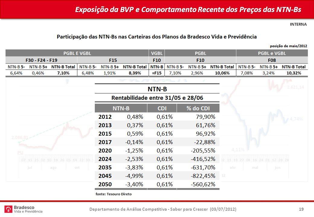 Exposição da BVP e Comportamento Recente dos Preços das NTN-Bs
