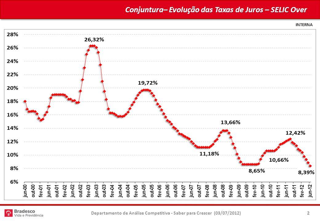 Conjuntura– Evolução das Taxas de Juros – SELIC Over