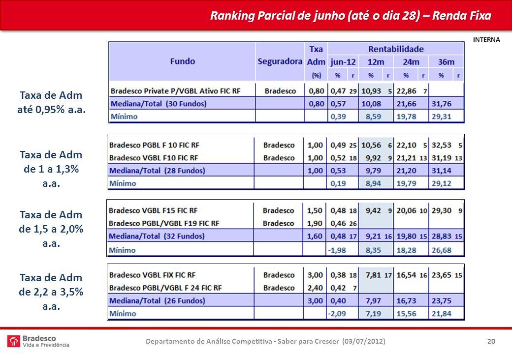 Ranking Parcial de junho (até o dia 28) – Renda Fixa