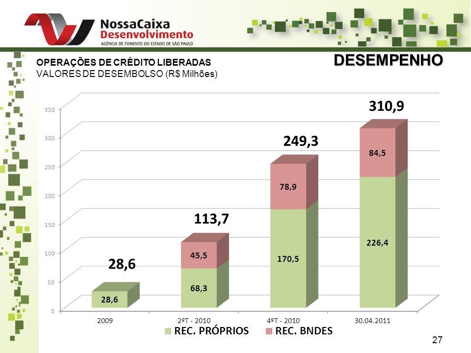 DESEMPENHO OPERAÇÕES DE CRÉDITO LIBERADAS VALORES DE DESEMBOLSO (R$ Milhões)