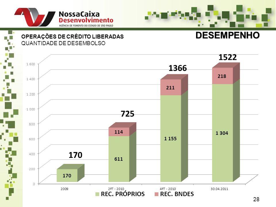 DESEMPENHO OPERAÇÕES DE CRÉDITO LIBERADAS QUANTIDADE DE DESEMBOLSO