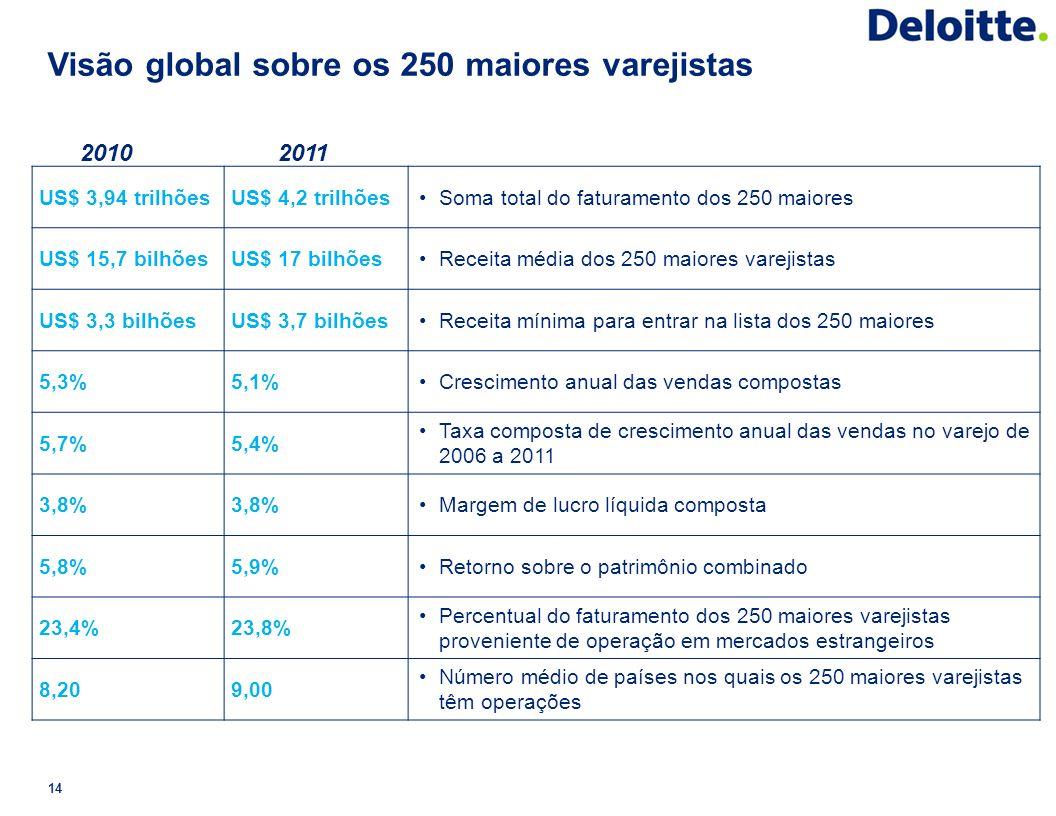 Visão global sobre os 250 maiores varejistas
