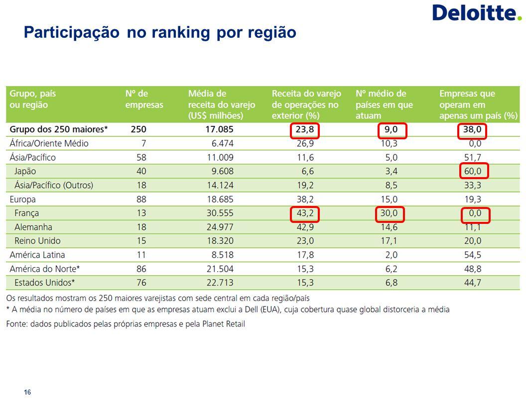 Participação no ranking por região
