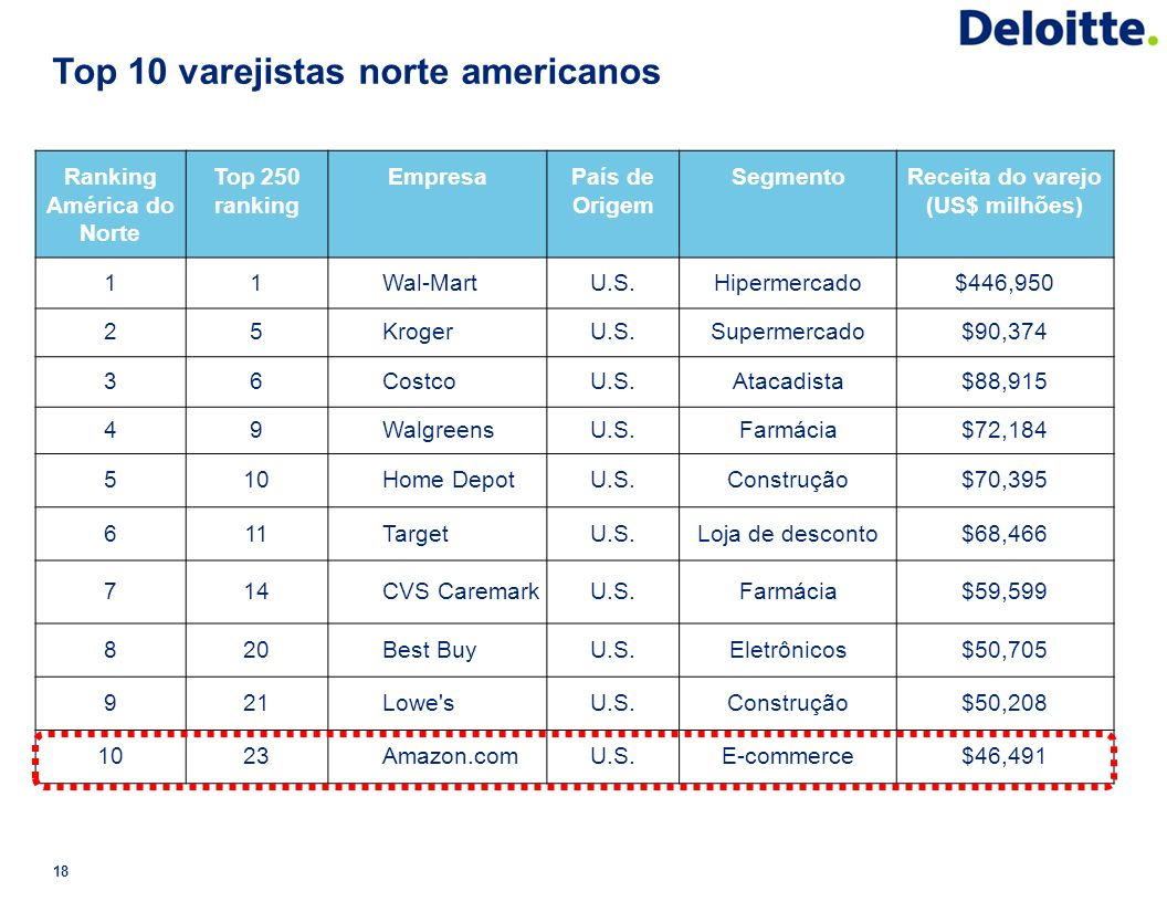 Top 10 varejistas norte americanos