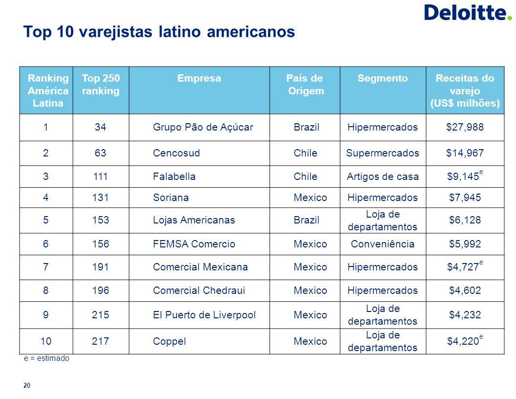 Top 10 varejistas latino americanos