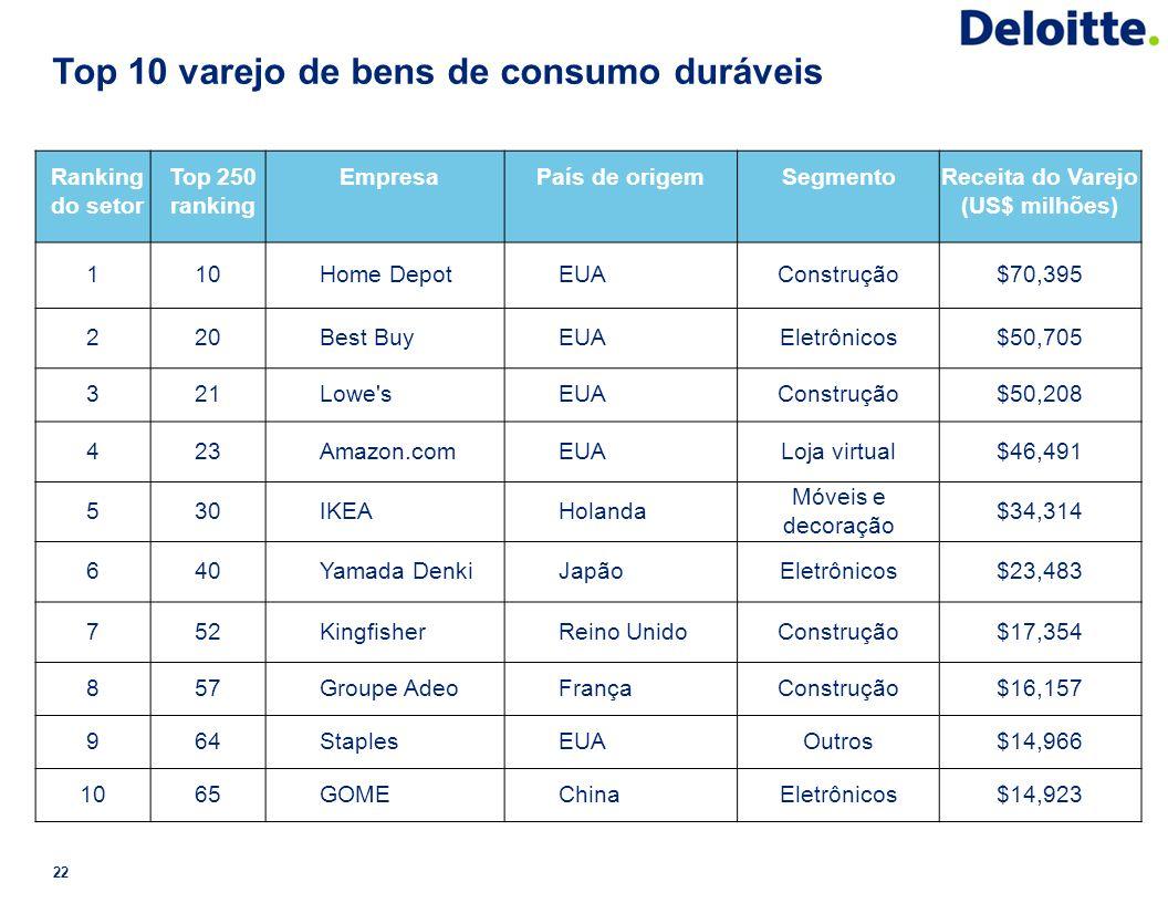 Top 10 varejo de bens de consumo duráveis