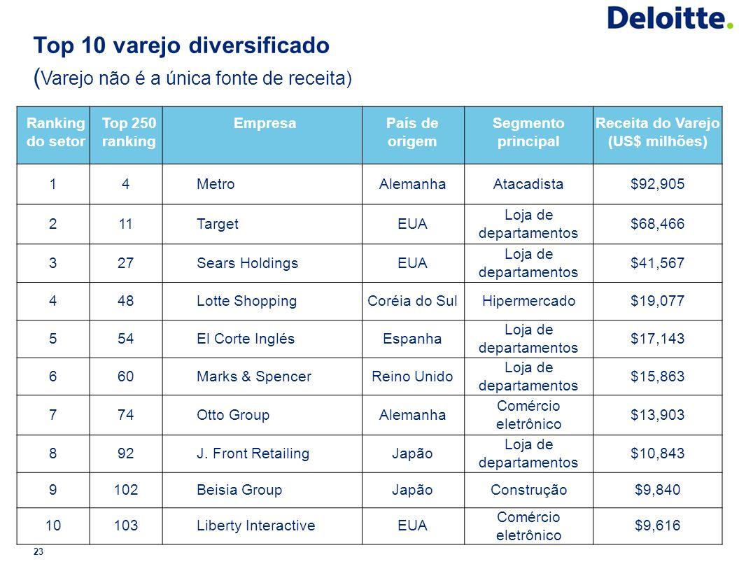 Top 10 varejo diversificado (Varejo não é a única fonte de receita)