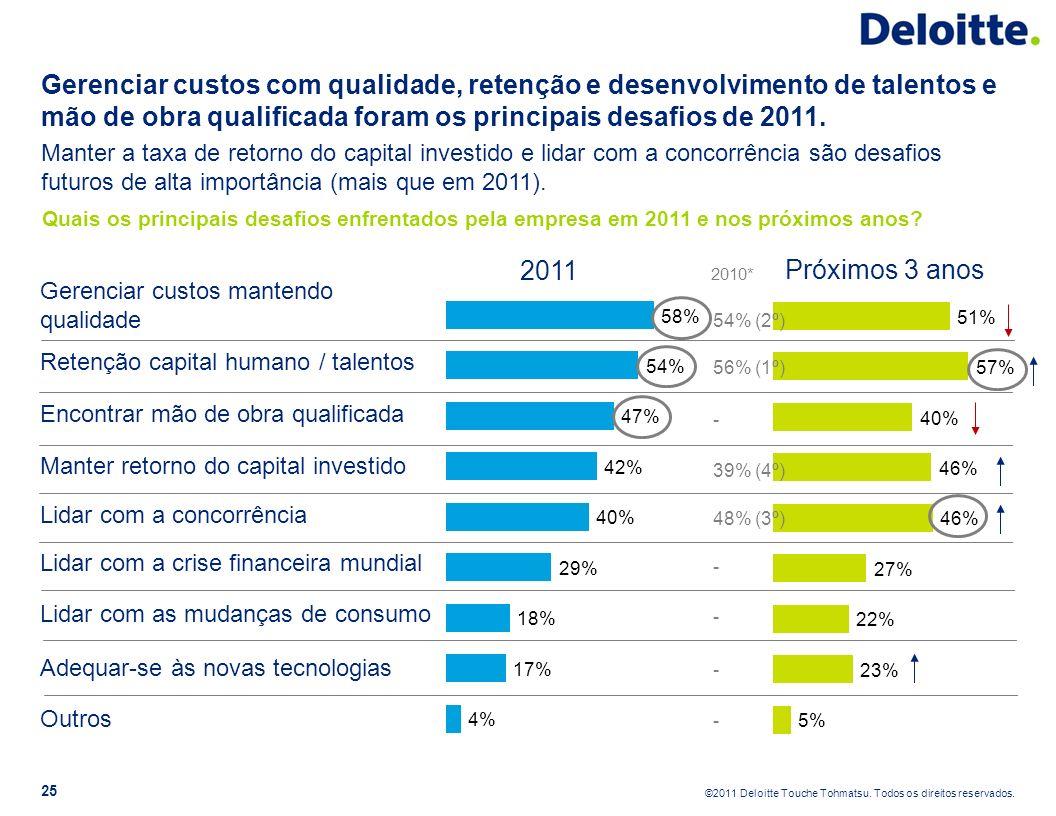 Gerenciar custos com qualidade, retenção e desenvolvimento de talentos e mão de obra qualificada foram os principais desafios de 2011.