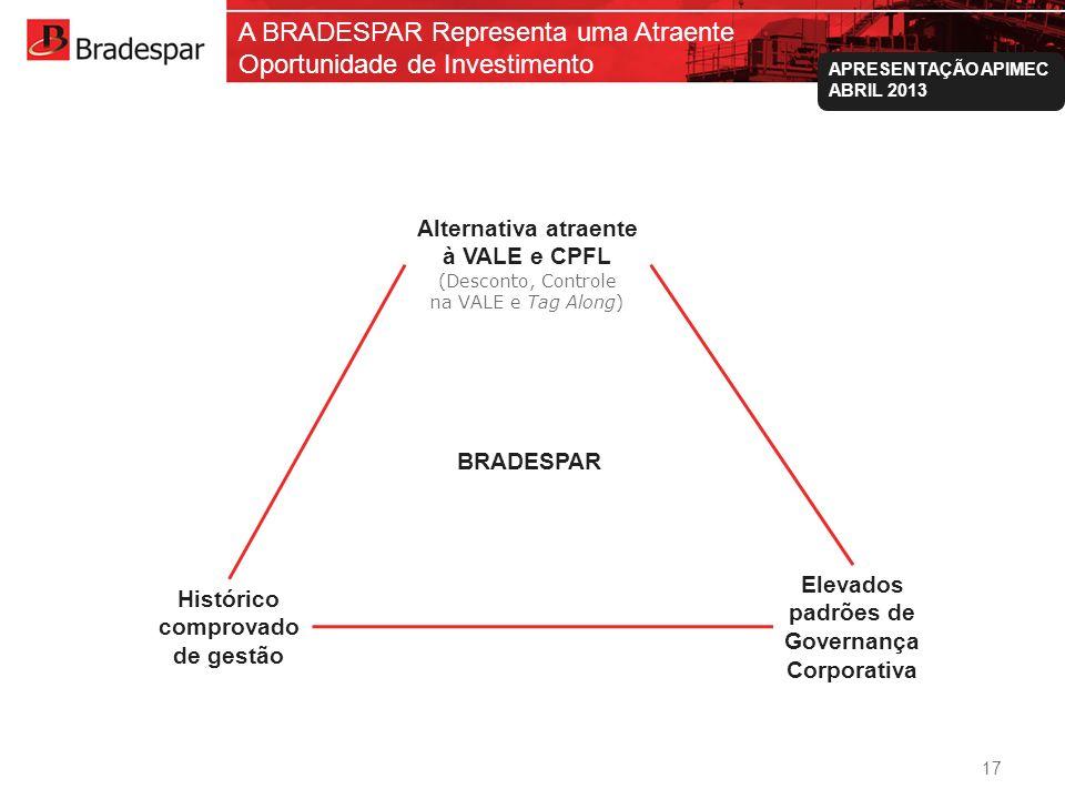 A BRADESPAR Representa uma Atraente Oportunidade de Investimento