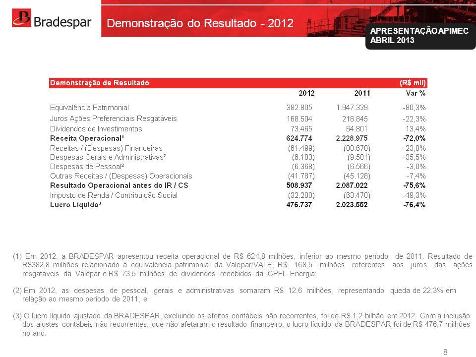 Demonstração do Resultado - 2012