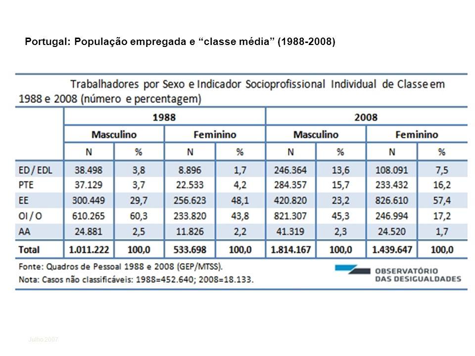 Portugal: População empregada e classe média (1988-2008)