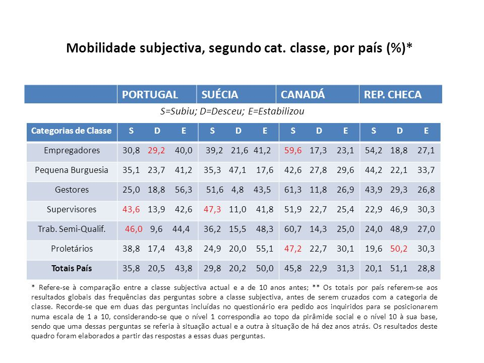 Mobilidade subjectiva, segundo cat. classe, por país (%)*