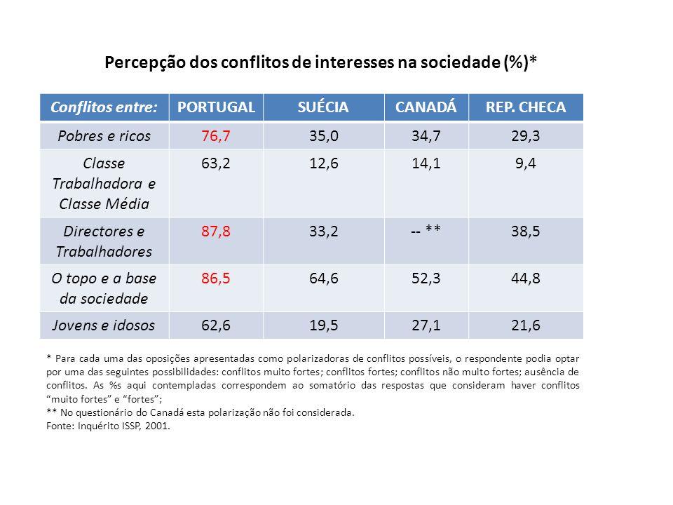 Percepção dos conflitos de interesses na sociedade (%)*
