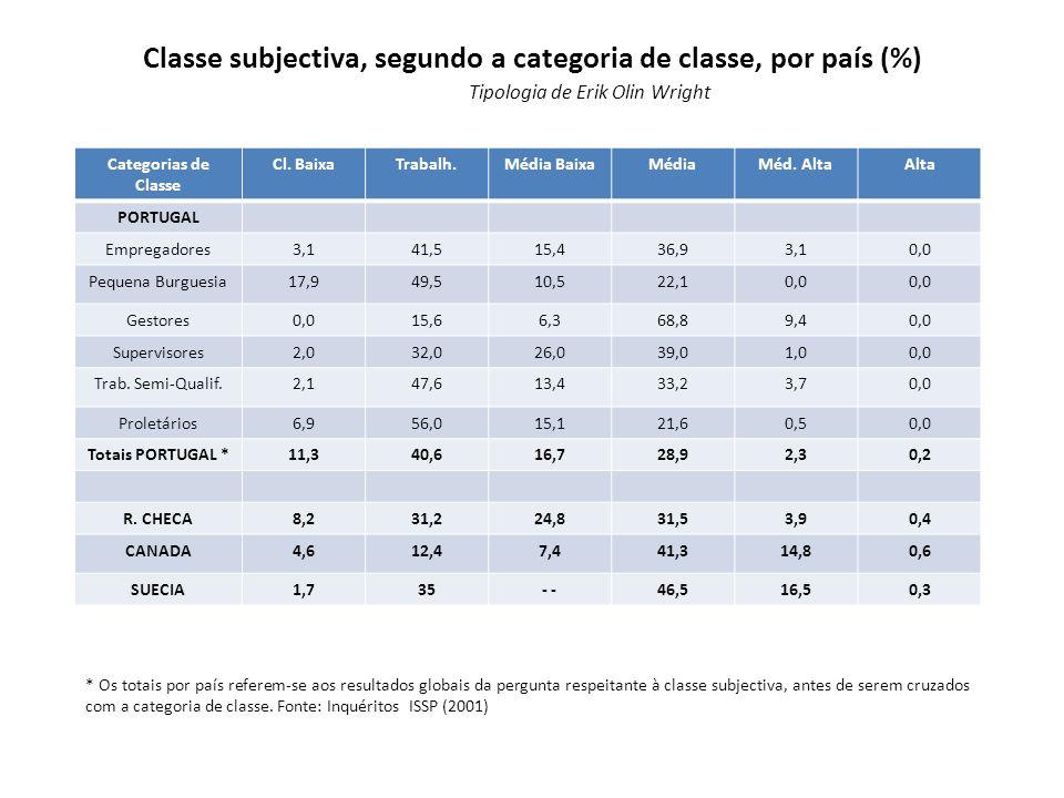 Classe subjectiva, segundo a categoria de classe, por país (%)
