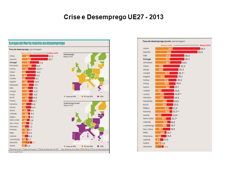 Crise e Desemprego UE27 - 2013