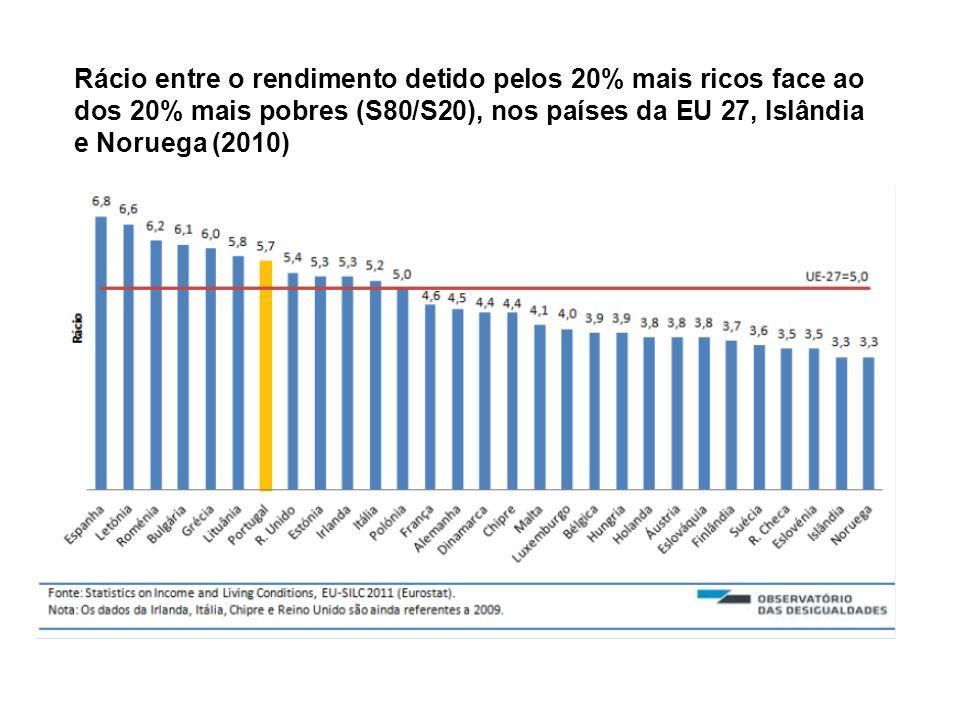 Rácio entre o rendimento detido pelos 20% mais ricos face ao dos 20% mais pobres (S80/S20), nos países da EU 27, Islândia e Noruega (2010)