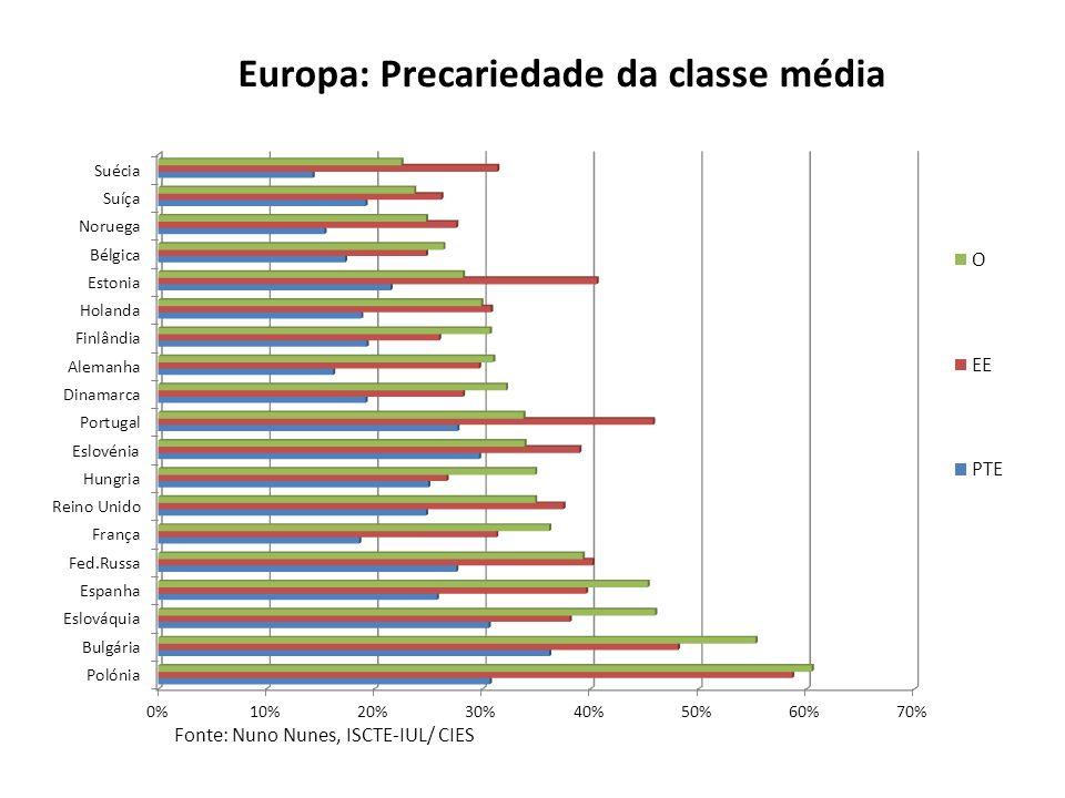 Europa: Precariedade da classe média