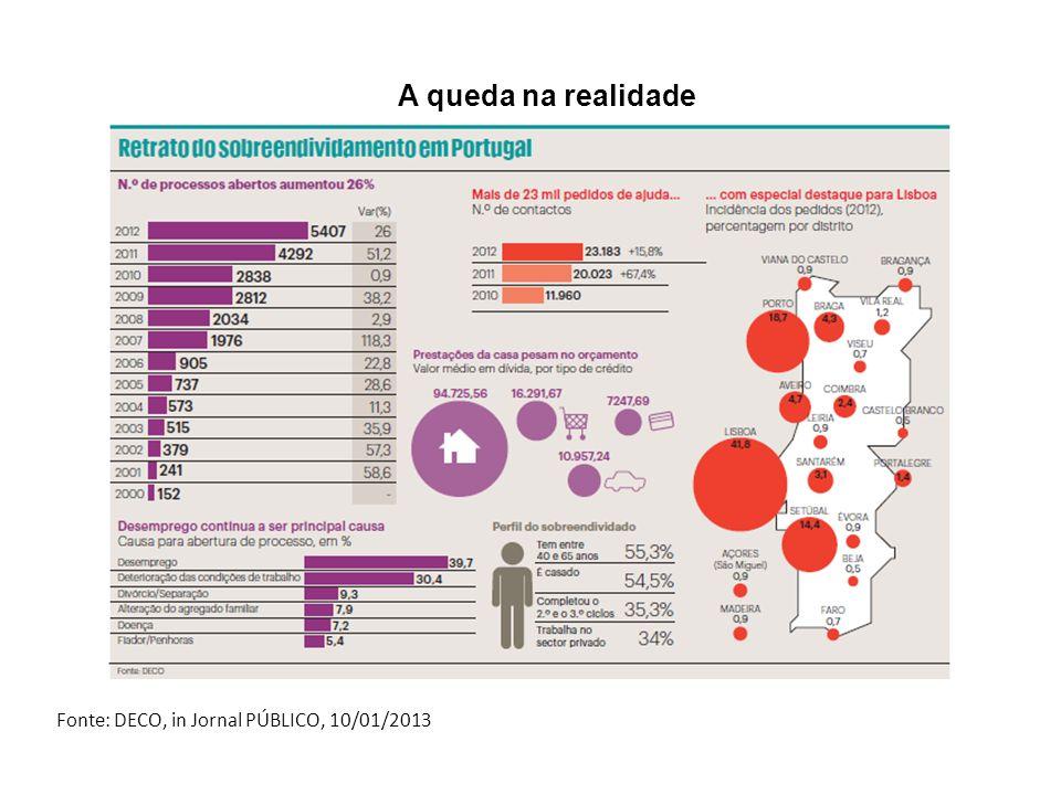 A queda na realidade Fonte: DECO, in Jornal PÚBLICO, 10/01/2013