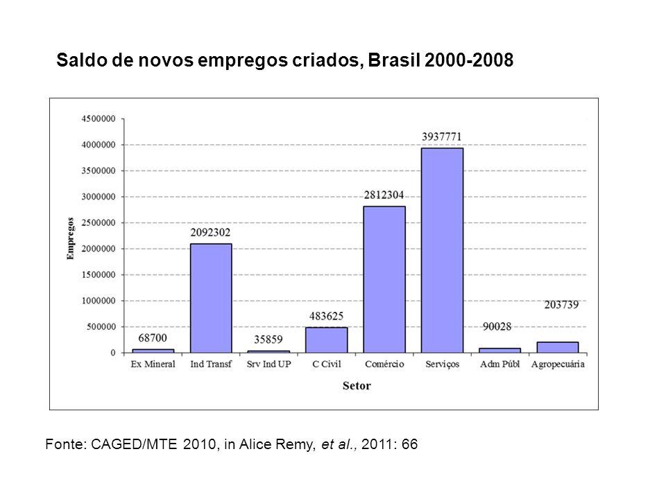 Saldo de novos empregos criados, Brasil 2000-2008