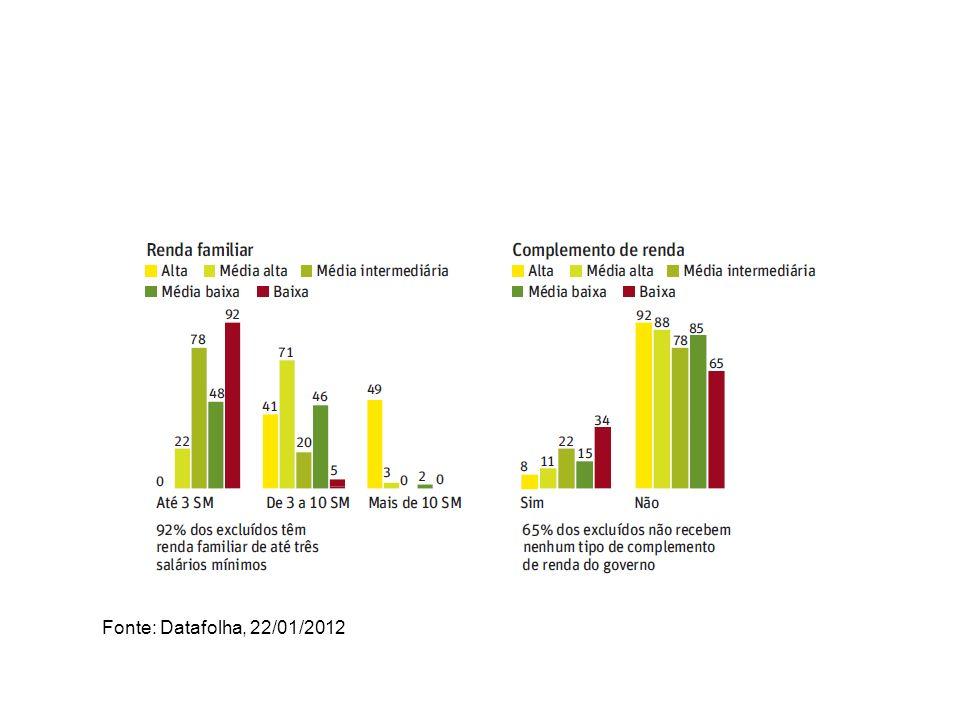 Fonte: Datafolha, 22/01/2012