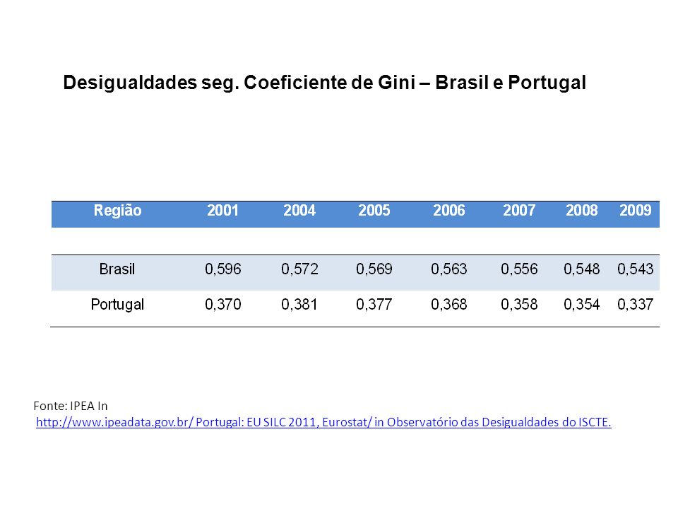 Desigualdades seg. Coeficiente de Gini – Brasil e Portugal