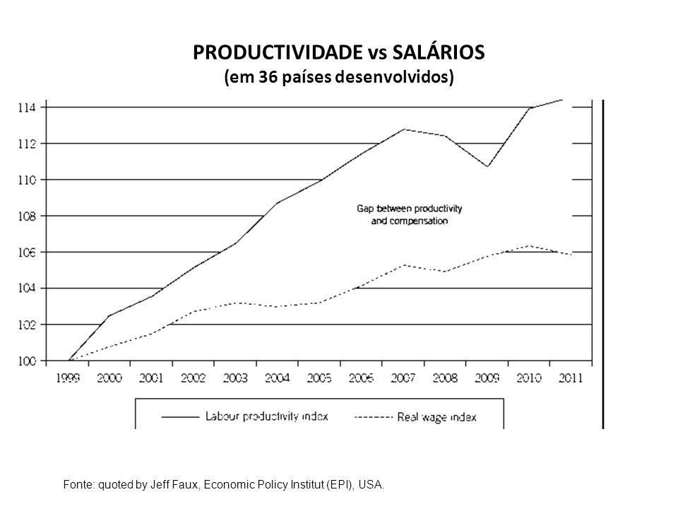 PRODUCTIVIDADE vs SALÁRIOS (em 36 países desenvolvidos)