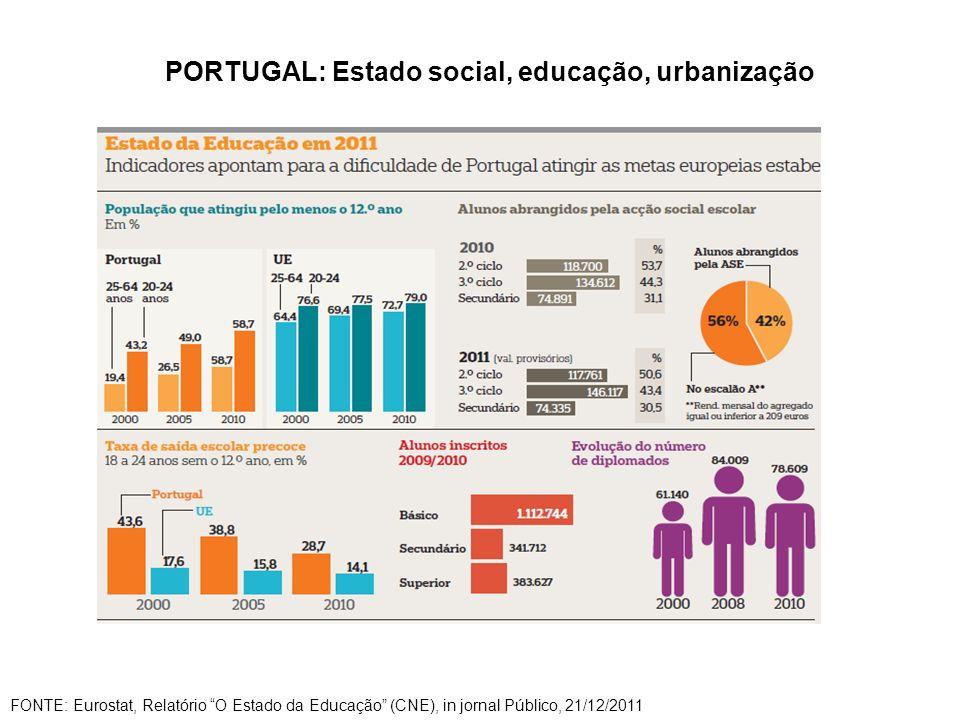 PORTUGAL: Estado social, educação, urbanização