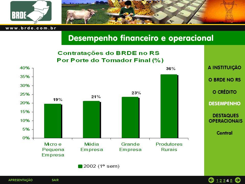 Desempenho financeiro e operacional