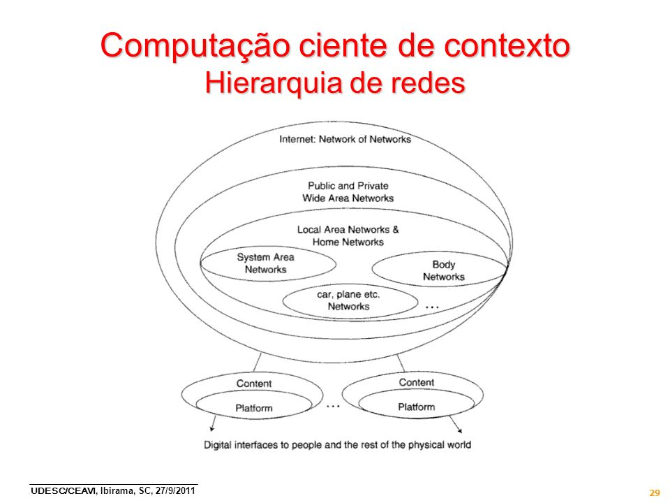 Computação ciente de contexto Hierarquia de redes