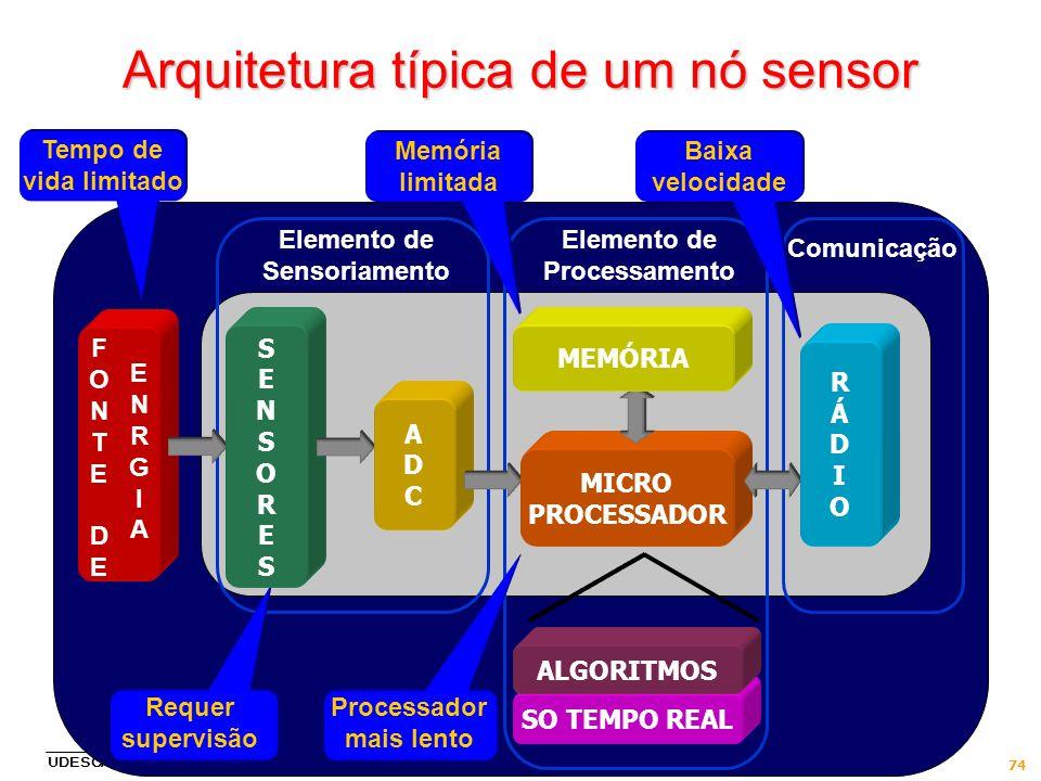 Arquitetura típica de um nó sensor