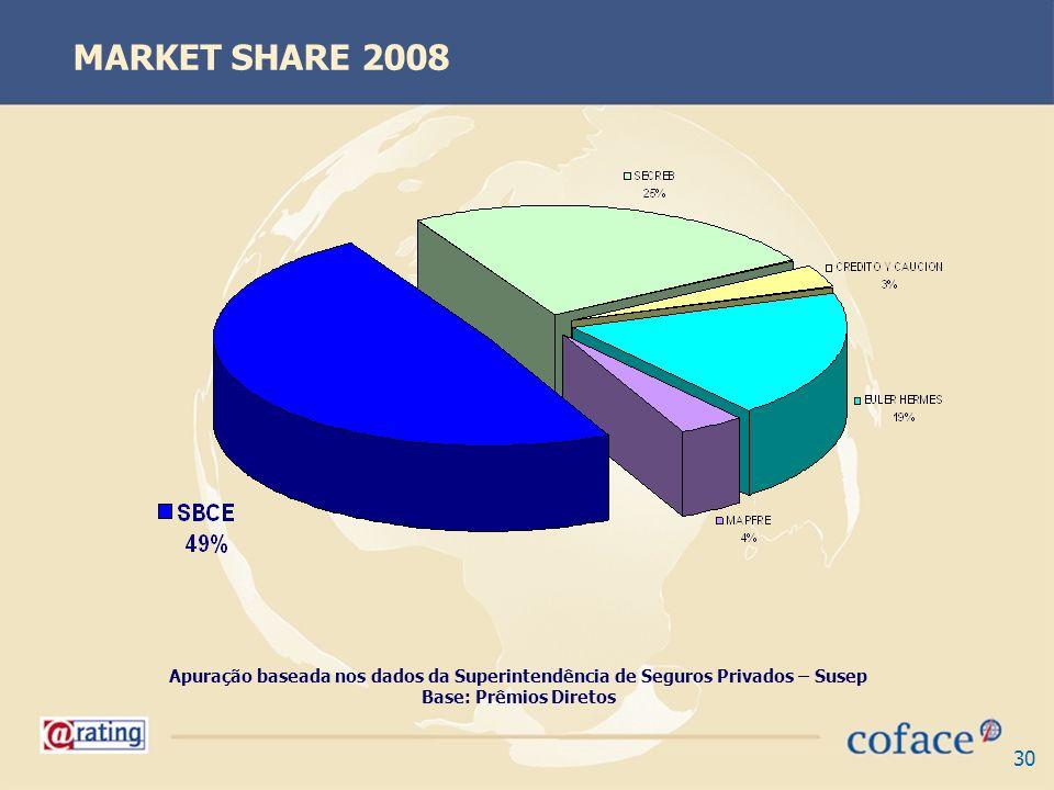 MARKET SHARE 2008 Apuração baseada nos dados da Superintendência de Seguros Privados – Susep.