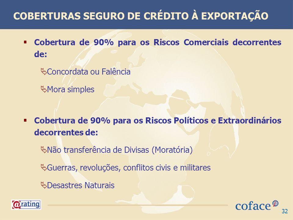 COBERTURAS SEGURO DE CRÉDITO À EXPORTAÇÃO
