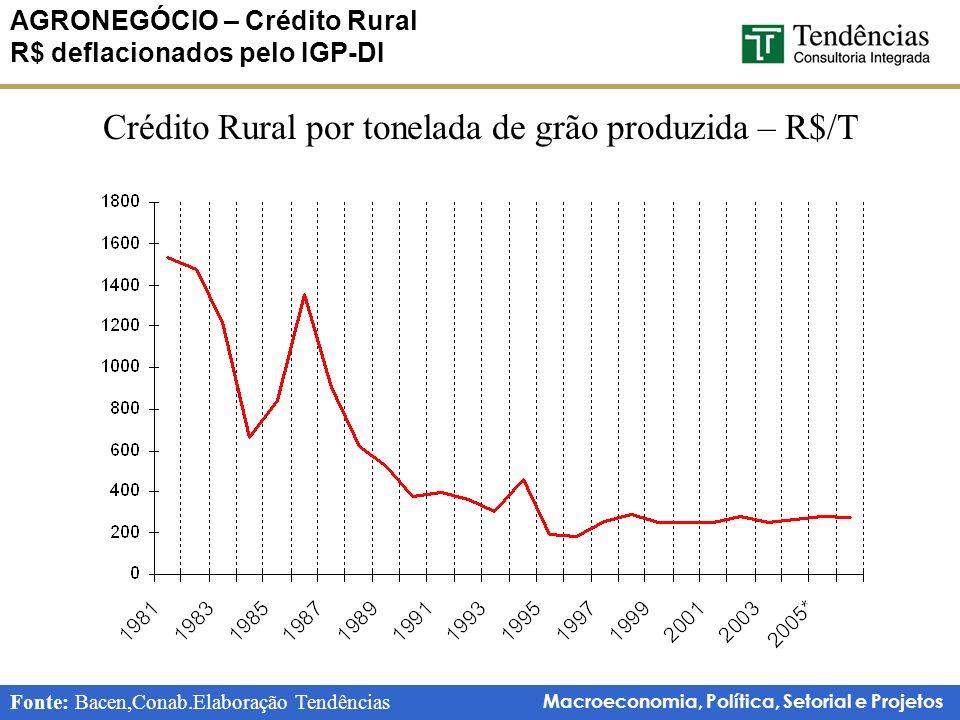 AGRONEGÓCIO – Crédito Rural R$ deflacionados pelo IGP-DI