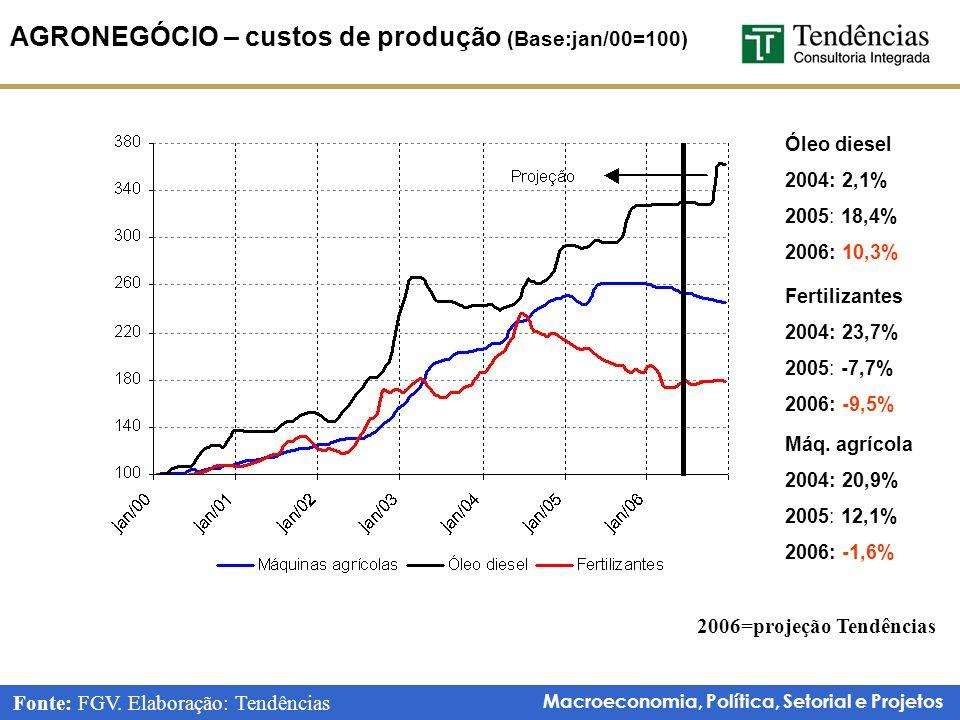 AGRONEGÓCIO – custos de produção (Base:jan/00=100)