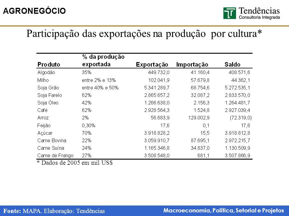 Participação das exportações na produção por cultura*