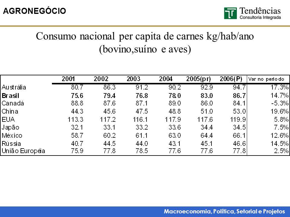 Consumo nacional per capita de carnes kg/hab/ano (bovino,suíno e aves)