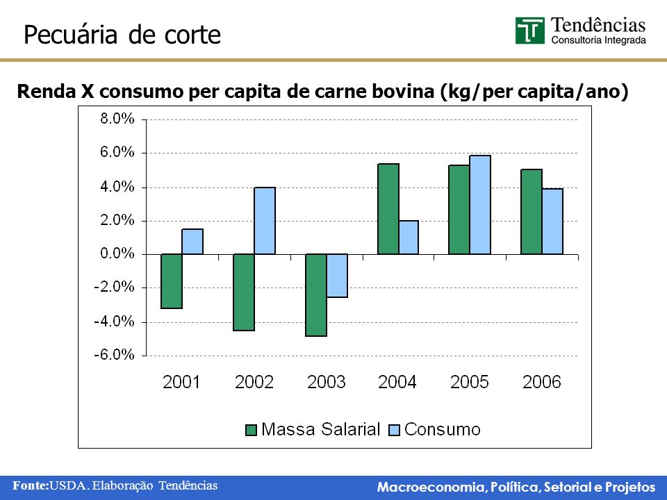 Renda X consumo per capita de carne bovina (kg/per capita/ano)