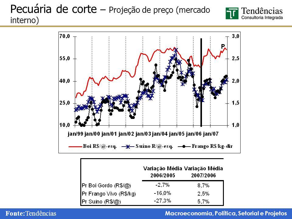 Pecuária de corte – Projeção de preço (mercado interno)