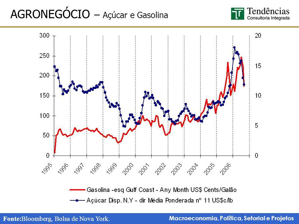 AGRONEGÓCIO – Açúcar e Gasolina