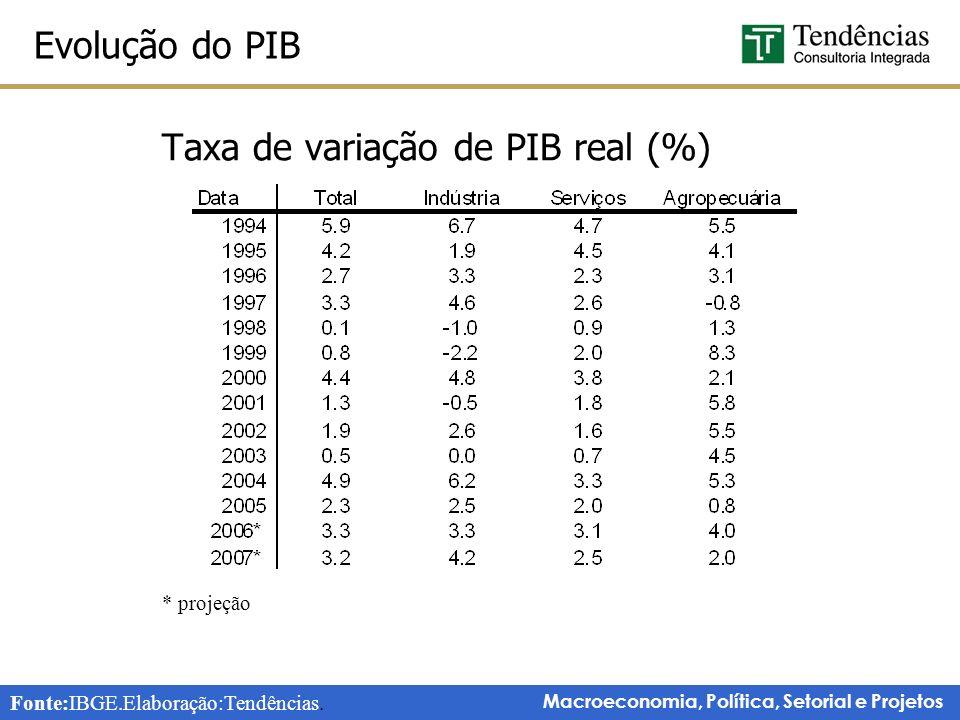 Taxa de variação de PIB real (%)