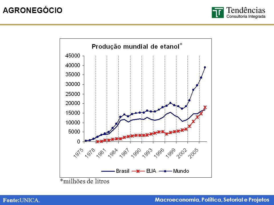 AGRONEGÓCIO * *milhões de litros Fonte:UNICA.