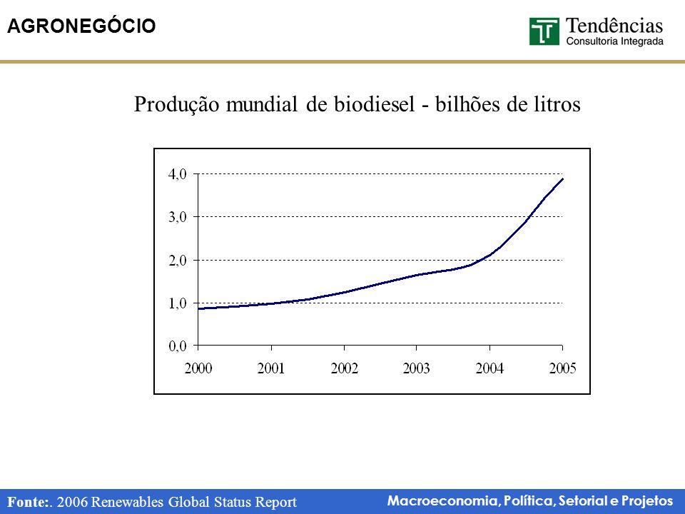 Produção mundial de biodiesel - bilhões de litros