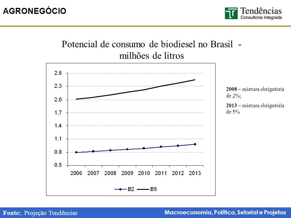 Potencial de consumo de biodiesel no Brasil - milhões de litros